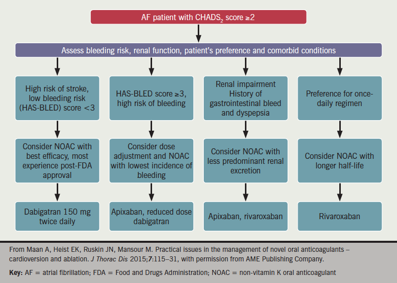 Figure 3. A proposed algorithm for non-vitamin K oral anticoagulant selection in patients with non-valvular atrial fibrillation
