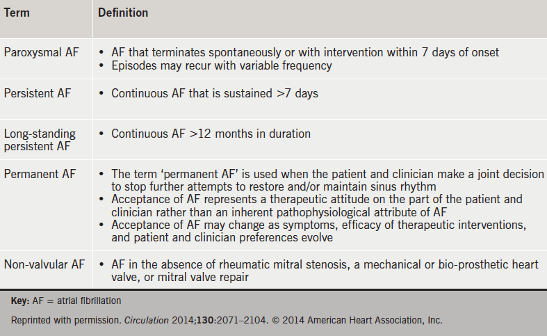 Table 2. Definitions of atrial fibrillation3