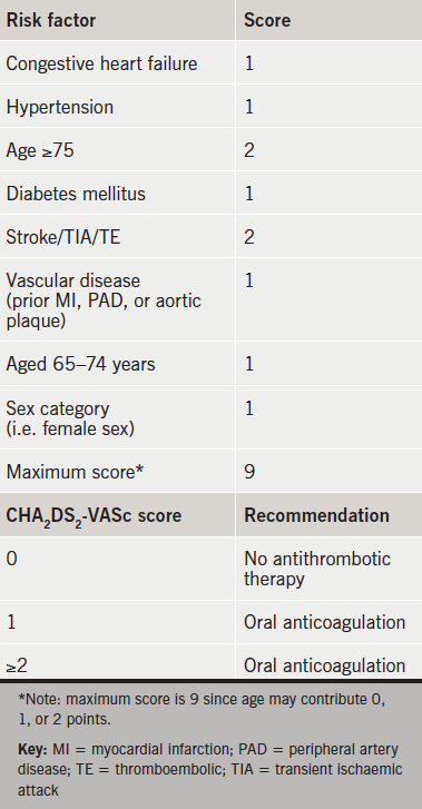Table 3. CHA2DS2-VASc assessment of stroke risk and recommendation for anticoagulation13,15