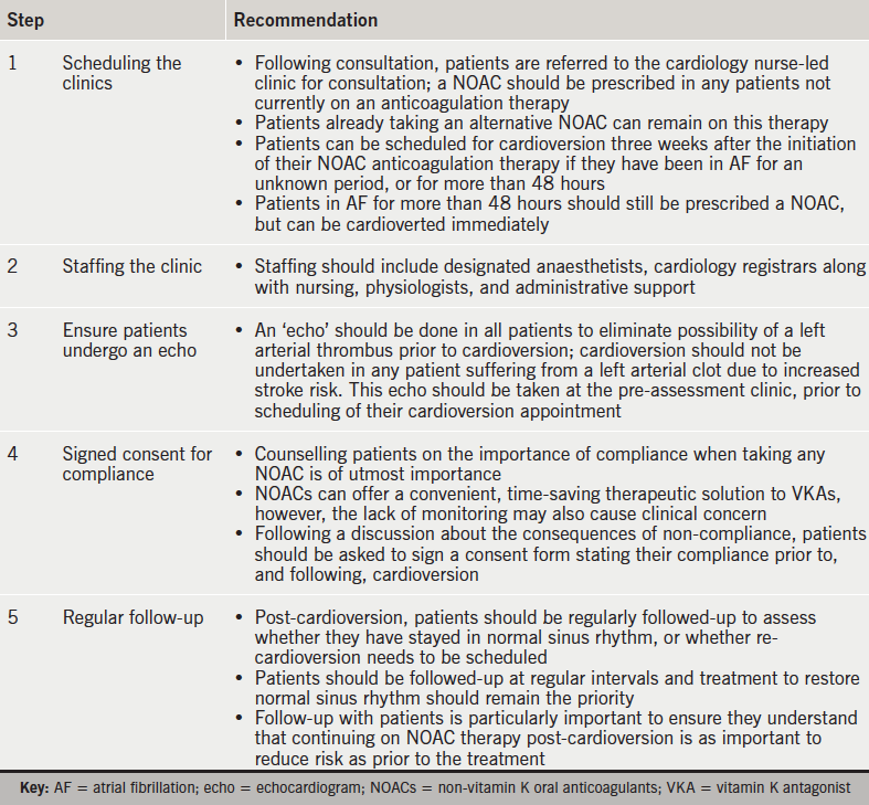 Table 7. Practical steps on introducing non-vitamin K oral anticoagulants