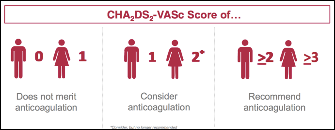 Figure 1. Changes to the CHA2DS2-VASc Scores in the new ESC/ESCTS 2016 guidelines for the management of AF