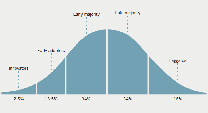 Figure 1. Roger's bell curve showing the innovation adoption life cycle3