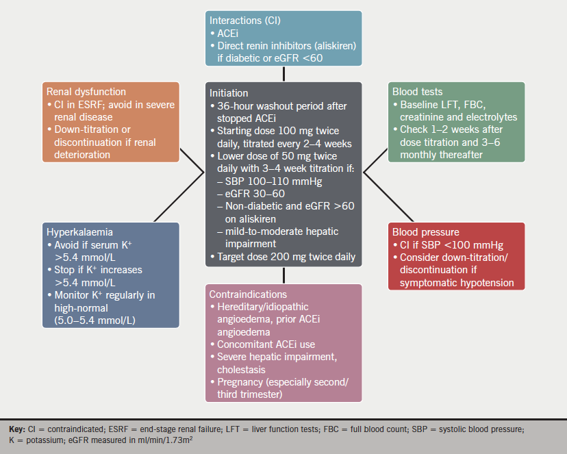 Figure 1. Tips for commencing sacubitril/valsartan in treatment-naïve patients meeting National Institute for Health and Care Excellence (NICE) criteria who are on a stable dose of angiotensin-converting enzyme inhibitor (ACEi) or angiotensin-receptor blocker (ARB) (from Novartis product information)2,3