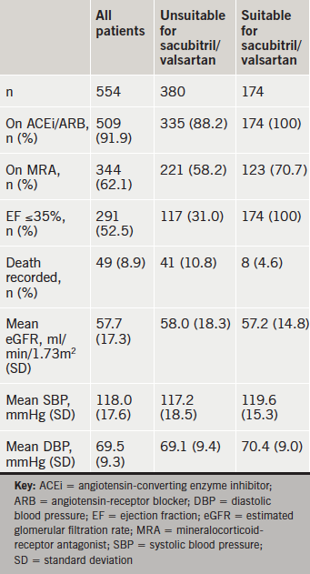 Table 1. Characteristics of patients from local heart failure clinics between 1 January and 30 June 2015