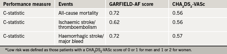 Table 2. Performance of the GARFIELD-AF Score and CHA2DS2-VASc systems in low-risk patients*