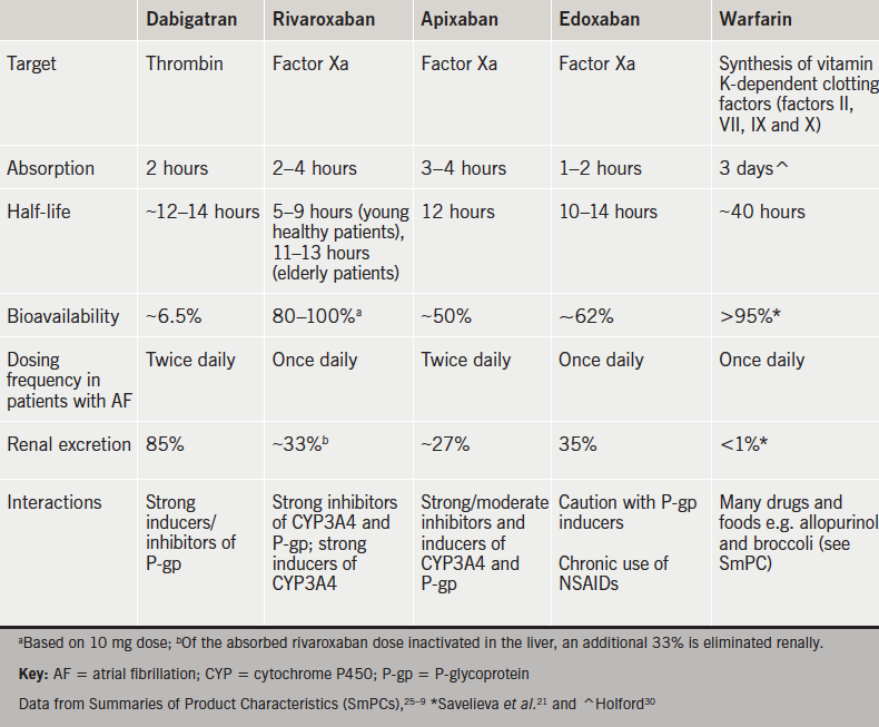 Table 4. Properties of warfarin and non-vitamin K oral anticoagulants
