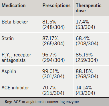 Table 1. Discharge prescriptions post- ST-elevation myocardial infarction (STEMI)