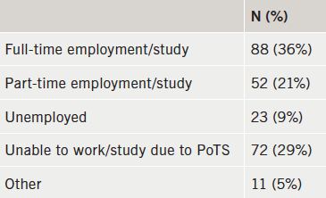 Table 1. Employment status for people with postural tachycardia syndrome (PoTS) (n=201 – participants were able to select multiple choices)