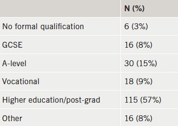 Table 2. Level of education (n=201)