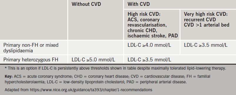 Table 2. NICE guidance for alirocumab* for primary hypercholesterolaemia or mixed dyslipidaemia