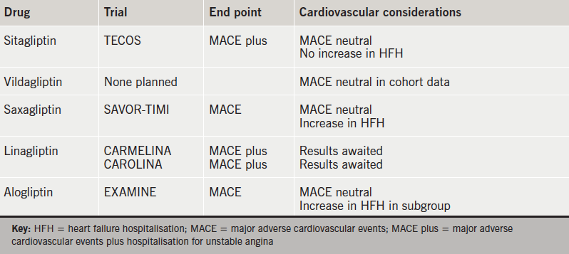 Table 2. DPP-4 inhibitors – cardiovascular considerations