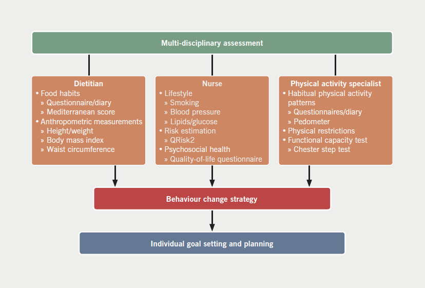 Figure 1. Multi-disciplinary team assessment