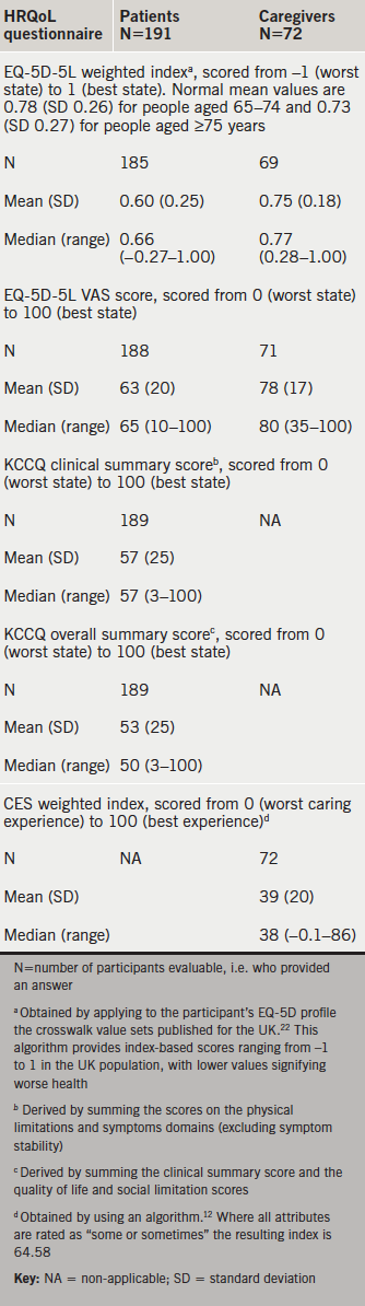 Table 2. Patients' and caregivers' health-related quality of life (HRQoL)