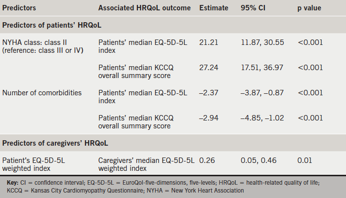 Table 3. Multi-variable analysis of predictors of HRQoL