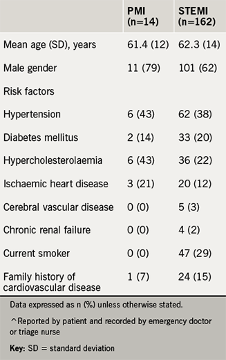 Basic demographic and clinical variables in posterior myocardial infarction (PMI) and ST-elevation myocardial infarction (STEMI) patients^