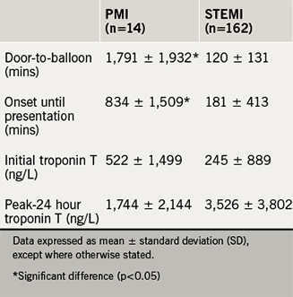 Delays from symptom onset and triage until reperfusion and troponin analysis by STEMI/STEMI-equivalent group