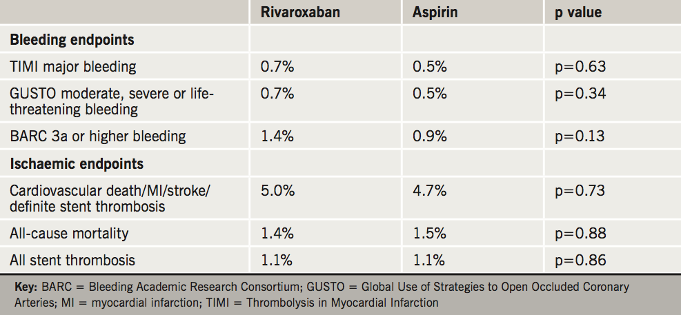 Table 4. Some of the secondary outcomes for rivaroxaban versus aspirin in the GEMINI-ACS-1 study