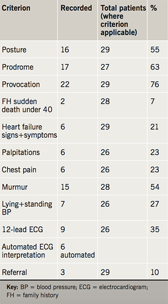 Table 1. Results of initial consultation. Total patients reviewed = 29