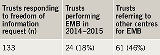 Table 1. Total trusts performing endomyocardial biopsy (EMB) or referring to other trusts for EMB in 2014–2015