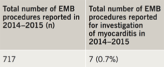 Table 2. Total number of EMB procedures and procedures performed for investigation of myocarditis reported by trusts