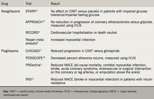 Drugs for diabetes series 3 Table 2. Glitazones – cardiovascular considerations