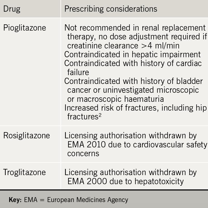 Drugs for diabetes - Table 1. Glitazones – prescribing considerations