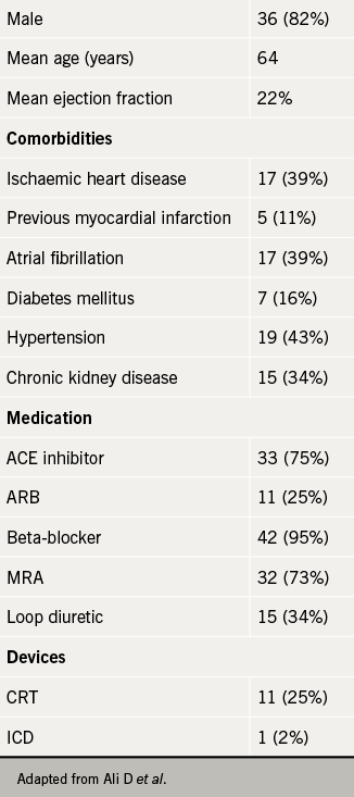 BCS 2017 report Table 1. Baseline characteristics of patients started with sacubitril/valsartan (n=44)