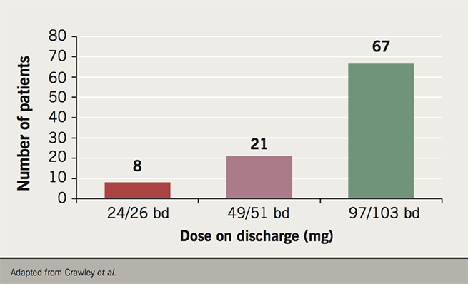 BCS report 2017 Figure 1. Numbers of patients on each dose discharged from sacubitril/valsartan clinic