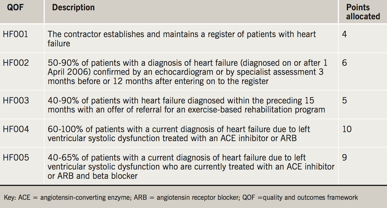 Table 3. QOF indicators related to heart failure, their description and number of QOF points allocated