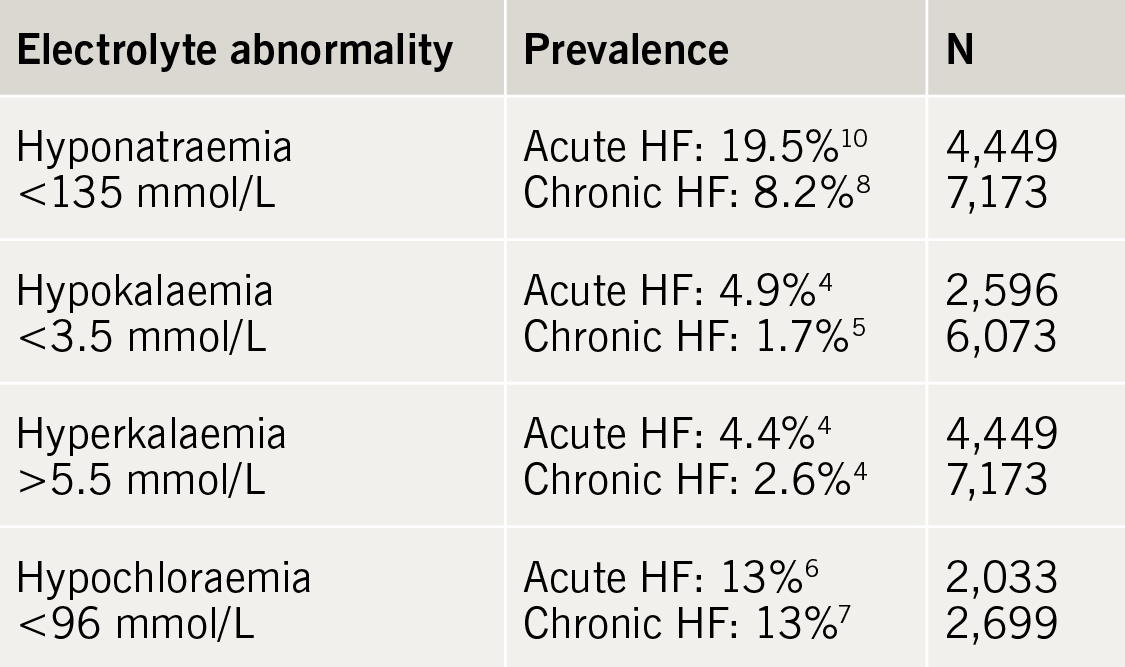 Table 1. Common electrolyte abnormalities in heart failure and their prevalence.