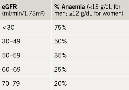 Heart failure learning module: Table 5. Prevalence of anaemia by eGFR in outpatients with CKD (n=18,474)