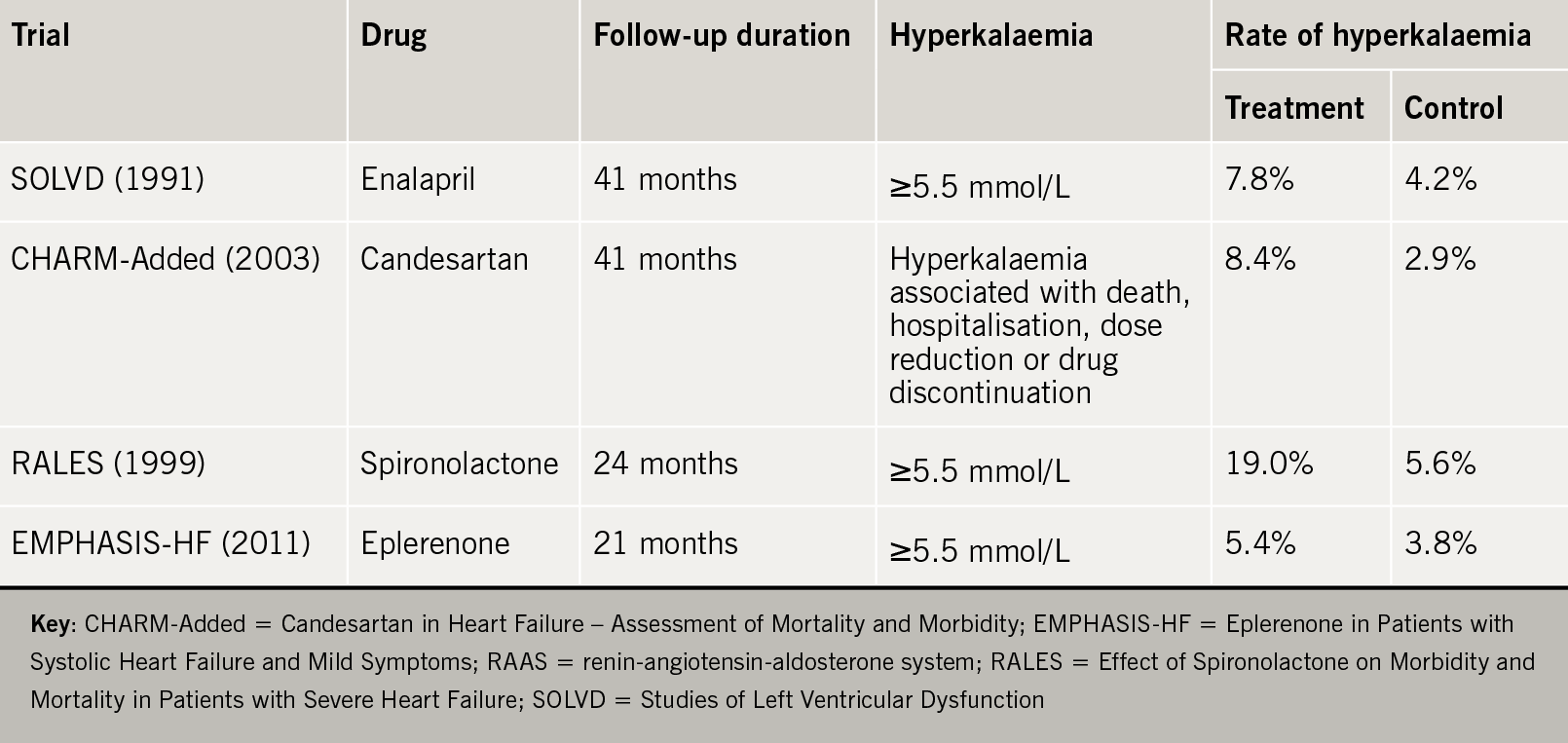 Heart failure learning module 5: Table 3. Rates of hyperkalaemia in clinical trials of drugs that inhibit the RAAS in patients with heart failure