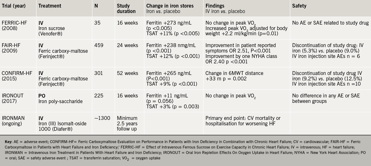Heart failure learning module - Table 4. Recent and ongoing trials of iron in outpatients with heart failure