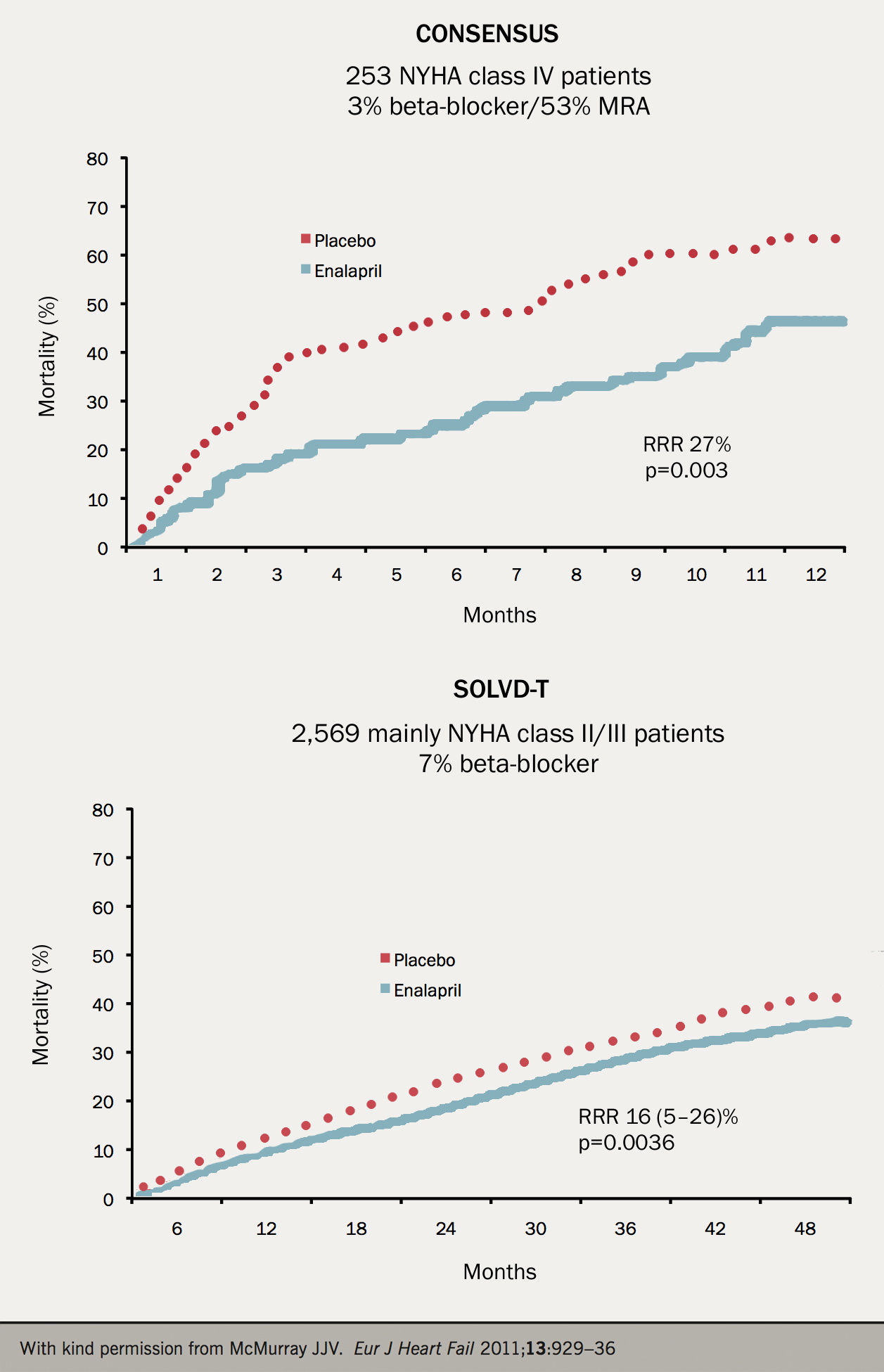 Figure 1. Trials comparing an angiotensin-converting enzyme (ACE) inhibitor to placebo in patients with systolic heart failure. Outcome is cumulative mortality. (click to enlarge)