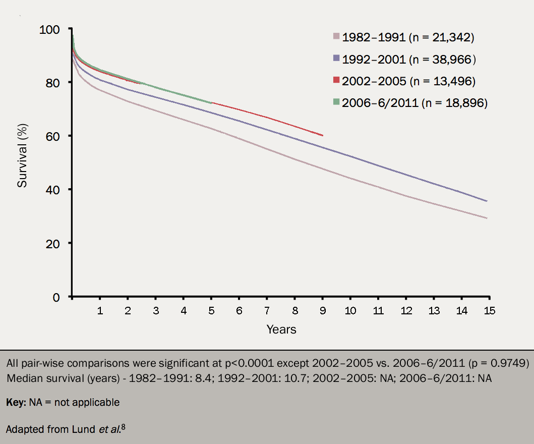 Figure 5. Long-term survival for adult recipients after cardiac transplantation