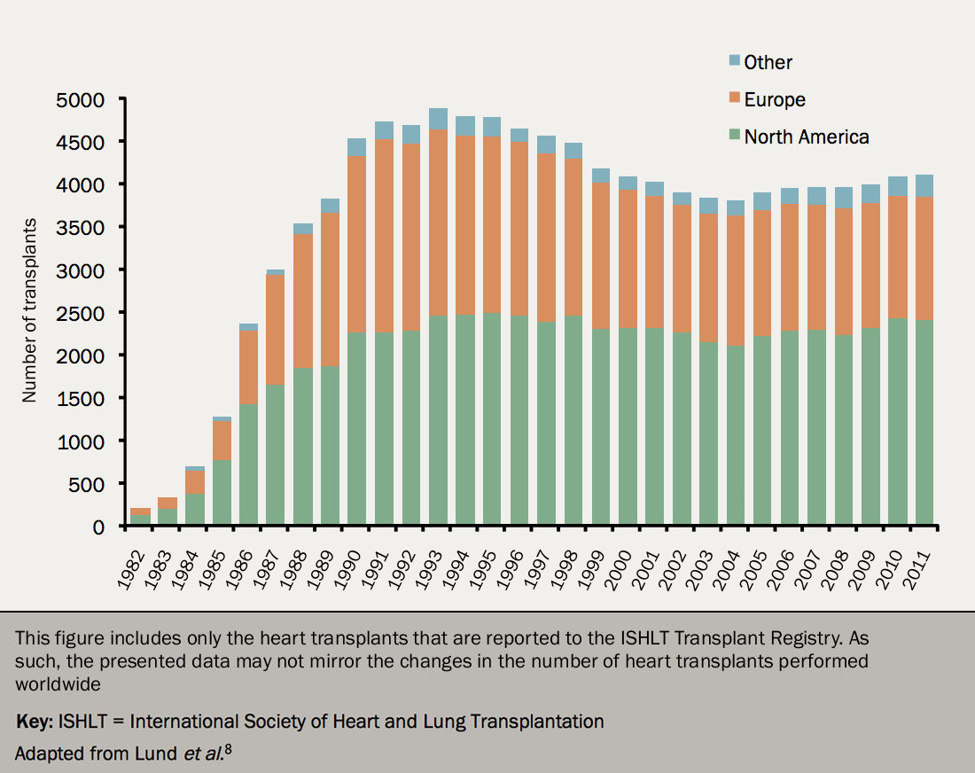 Figure 6. Number of heart transplants to all recipient ages, categorised by year (1982−2011) and geographical region