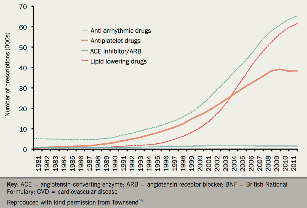 Figure 8. Prescriptions used in the prevention and treatment of CVD, selected BNF drug groups, England 1981 to 2011 (click to enlarge)