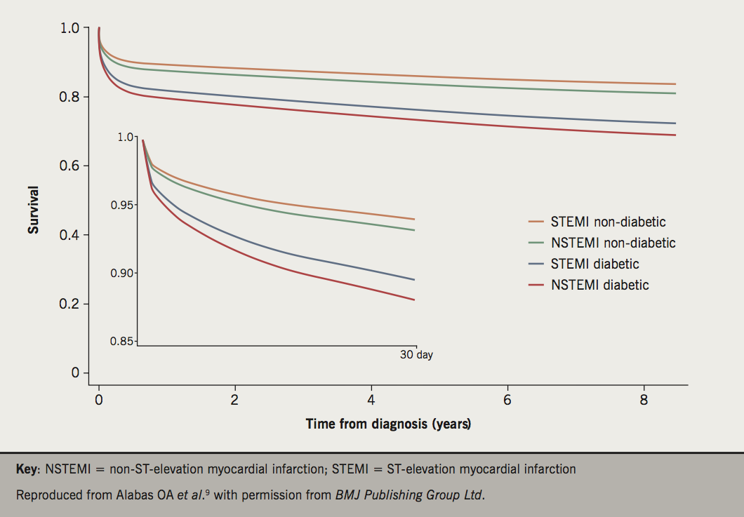 Figure 2. Unadjusted cumulative relative survival with 95% confidence intervals (CIs) for STEMI and NSTEMI, stratified by diabetes