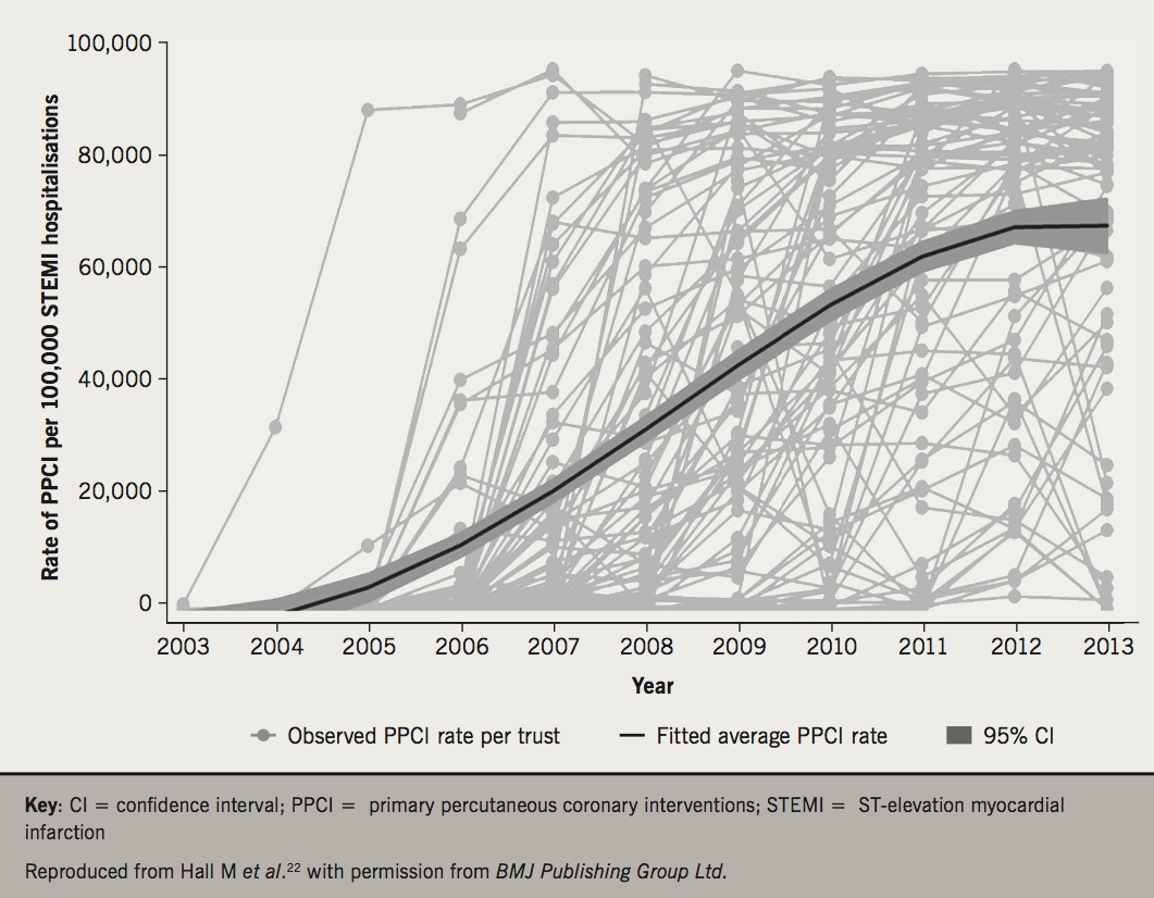 Figure 3. Observed and fitted average rate of primary percutaneous coronary intervention (PPCI) in England from 2003–13