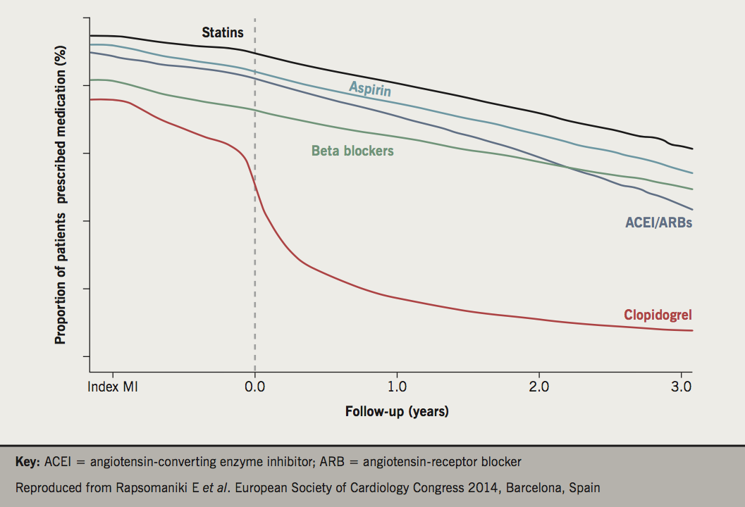 2017 Supplement 1.3 - Figure 1. Proportion of patients prescribed secondary prevention medications from the date of the index myocardial infarction (MI) and up to three years of follow-up, adjusted for censoring