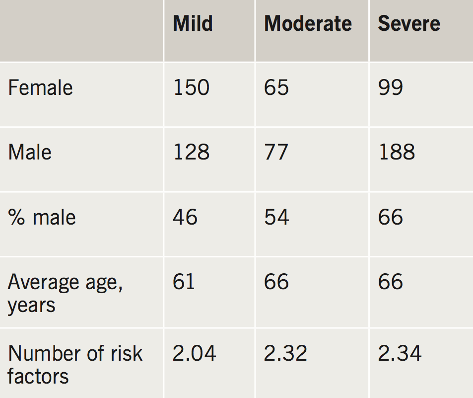 Alfakih - Table 1. Demographics of patients based on degree of severity of coronary artery disease (CAD). There were a higher proportion of males with severe CAD