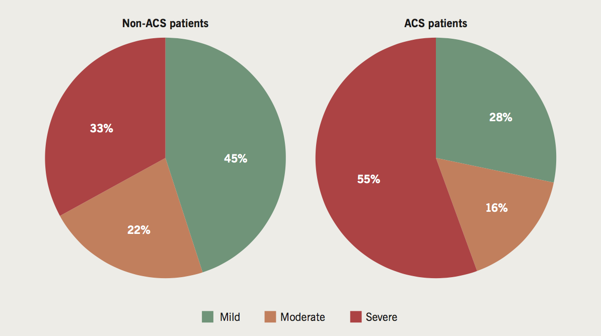 Alfakih - Figure 1. Pie charts demonstrating the higher prevalence of severe coronary artery disease (CAD) in the patients presenting with acute coronary syndrome (ACS) (55%) compared with the elective stable chest pain patients (non-ACS) (33%)