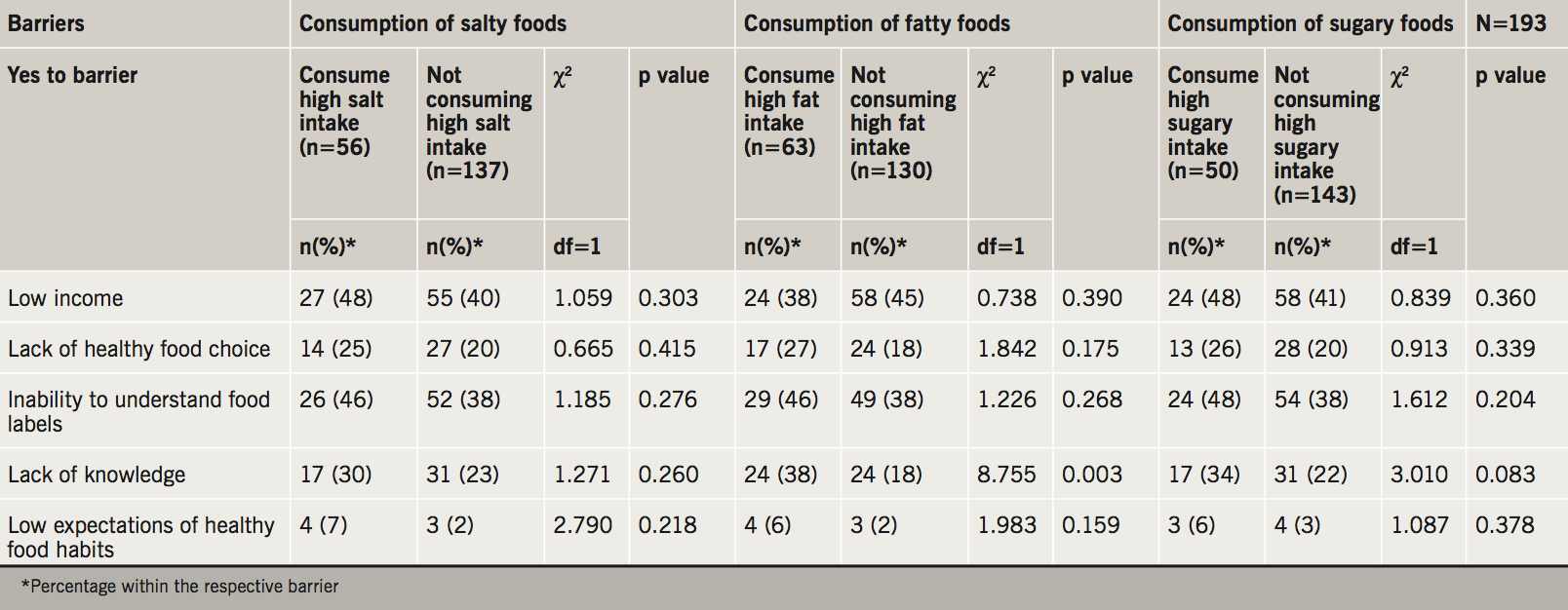 Mifsud - Table 4. Associated barriers to healthy food habits as per guidelines