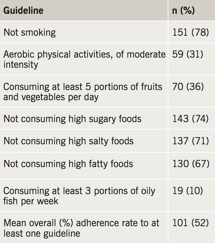 Mifsud - Table 2. Participants' rate of adherence to each cardioprotective goal (n=193)
