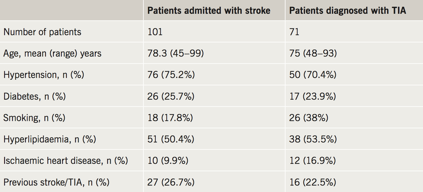 Merinopoulos - Table 1. Patient characteristics for patients admitted with ischaemic stroke and patients diagnosed with transient ischaemic attack (TIA) when assessed in the TIA clinic