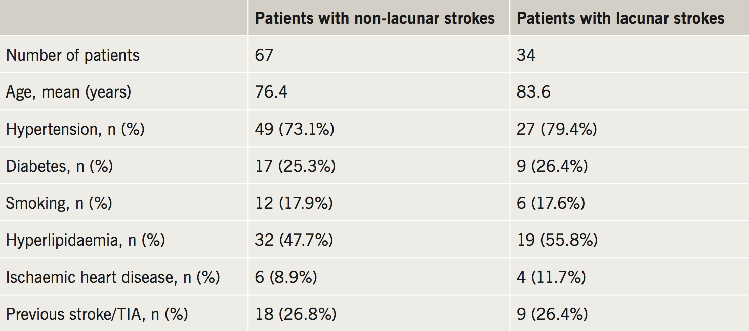 Merinopoulos - Table 2. Characteristics of patients with non-lacunar and lacunar strokes