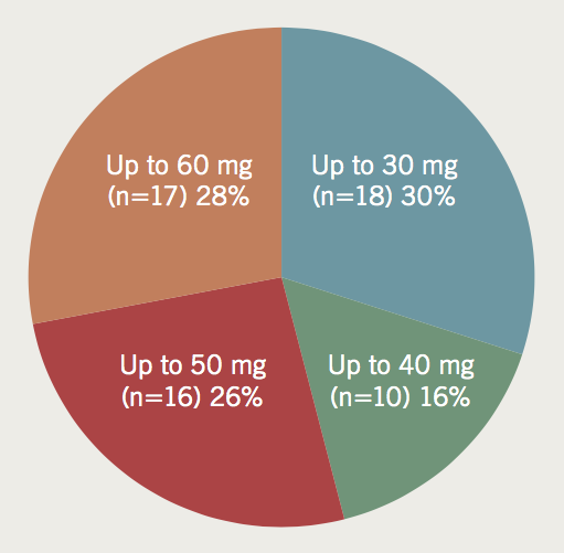 Pandher - Figure 1. What dose of intravenous metoprolol will you not exceed?