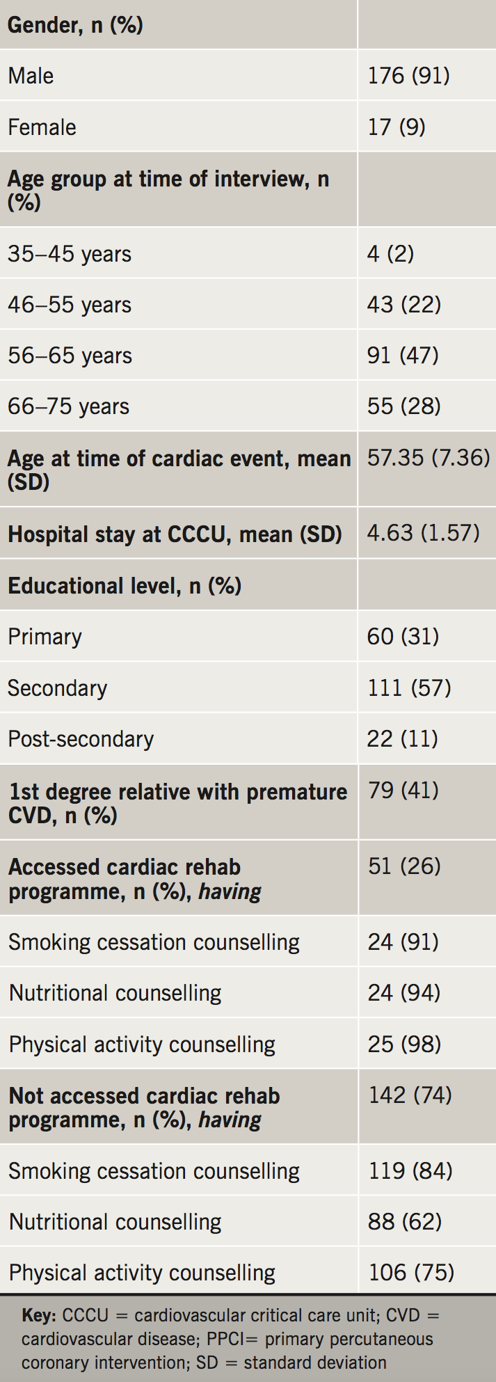 Mifsud - Table 1. Primary percutaneous coronary intervention (PPCI) participants' characteristics and access to cardioprotective counselling (n=193)