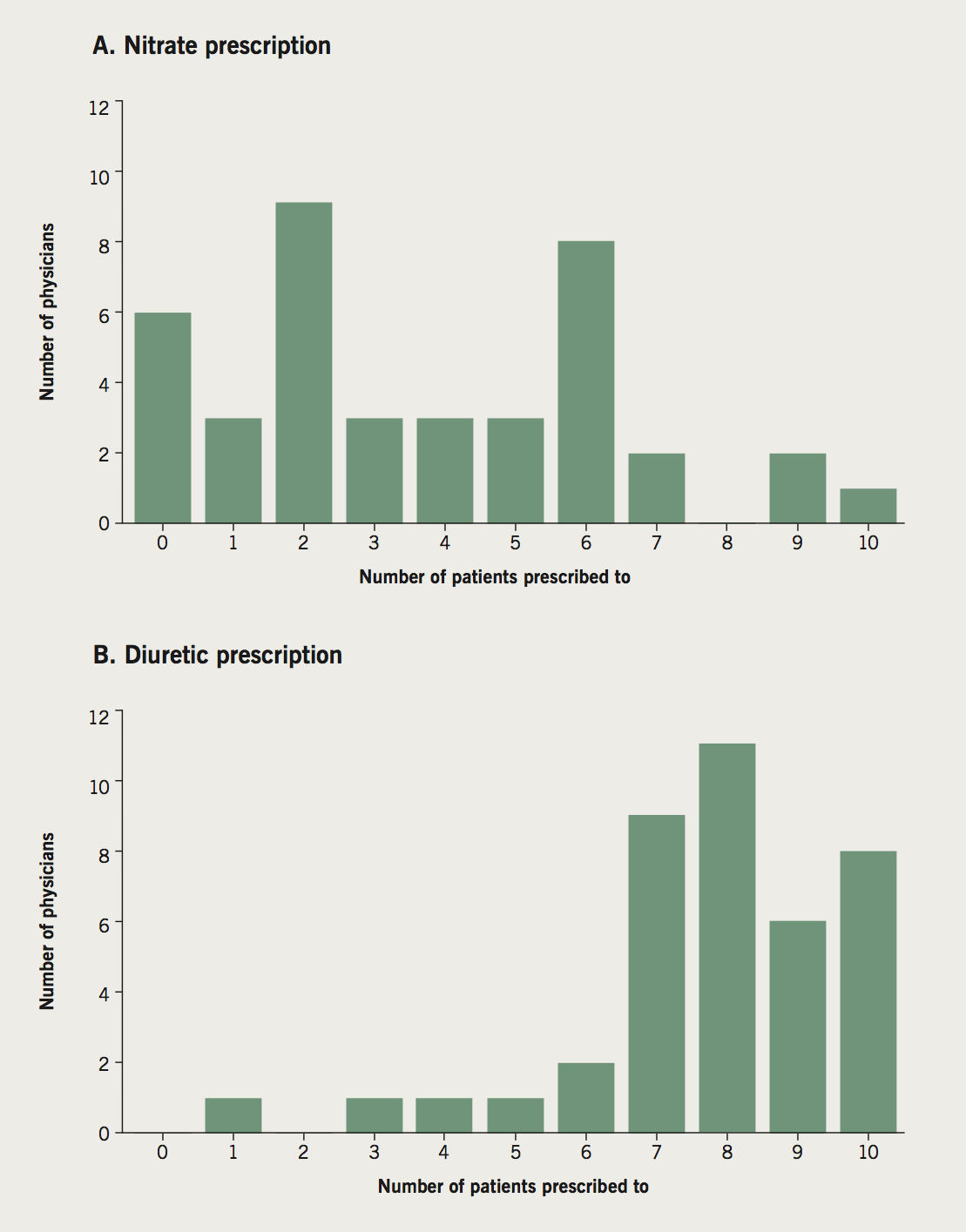Carr - Figure 2. Variability in prescribing behaviour for IV nitrates (A) and diuretics (B). Number of virtual patients for whom physicians (N=40) selected IV nitrates and diuretics as treatment options