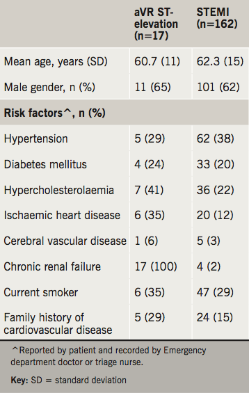 Vlok - Table 1. Basic demographic and clinical variables in aVR ST-elevation myocardial infarction (STEMI) and other STEMI patients